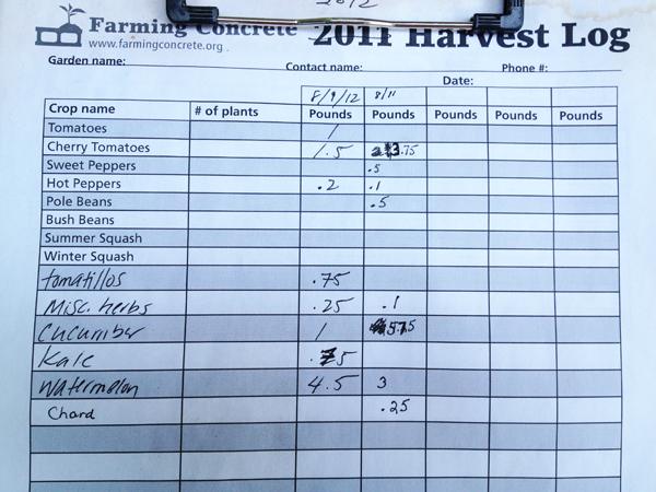 Prospect Farm harvest tally